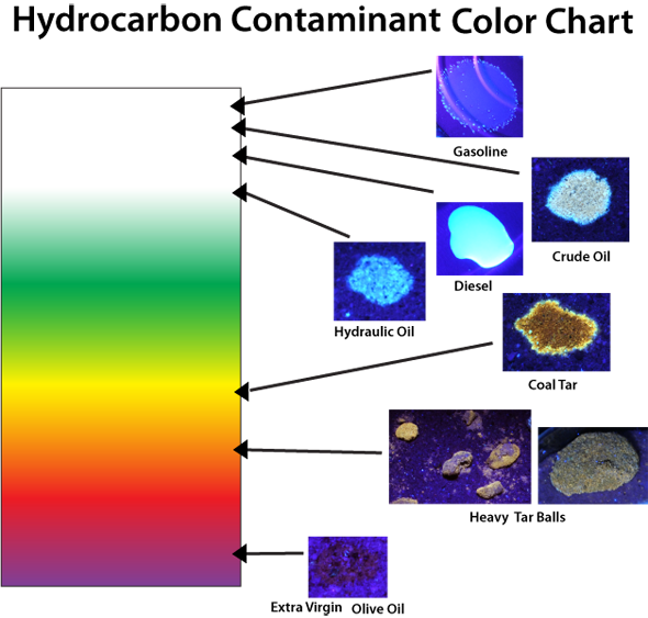 Aromatic Hydrocarbon Fluorescence Chart